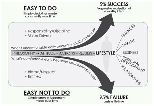 How to be Successful at Anything You Attempt